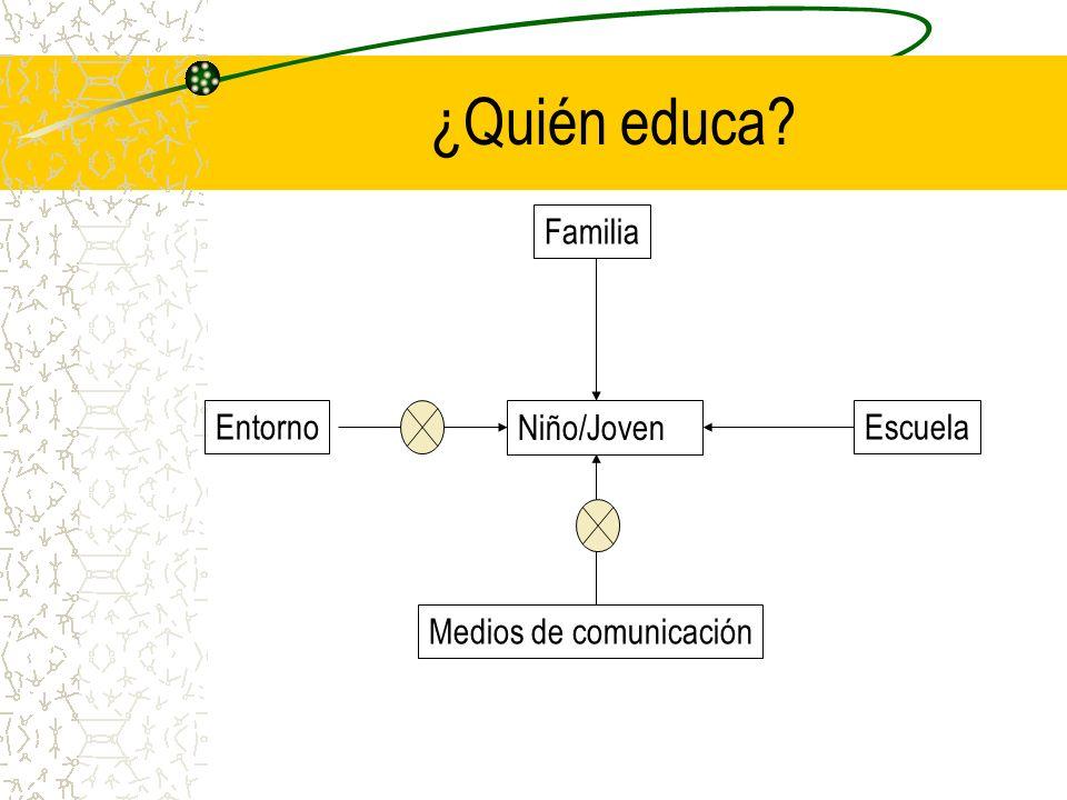 ¿Quién educa? Niño/Joven FamiliaEntornoEscuela Medios de comunicación