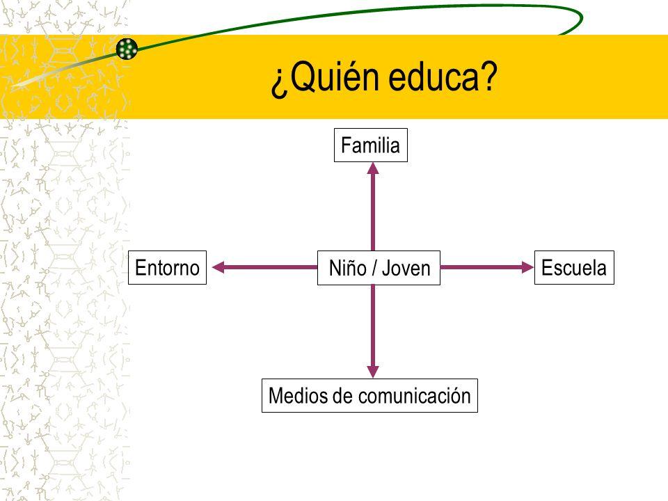 ¿Quién educa? Niño / Joven Familia EntornoEscuela Medios de comunicación