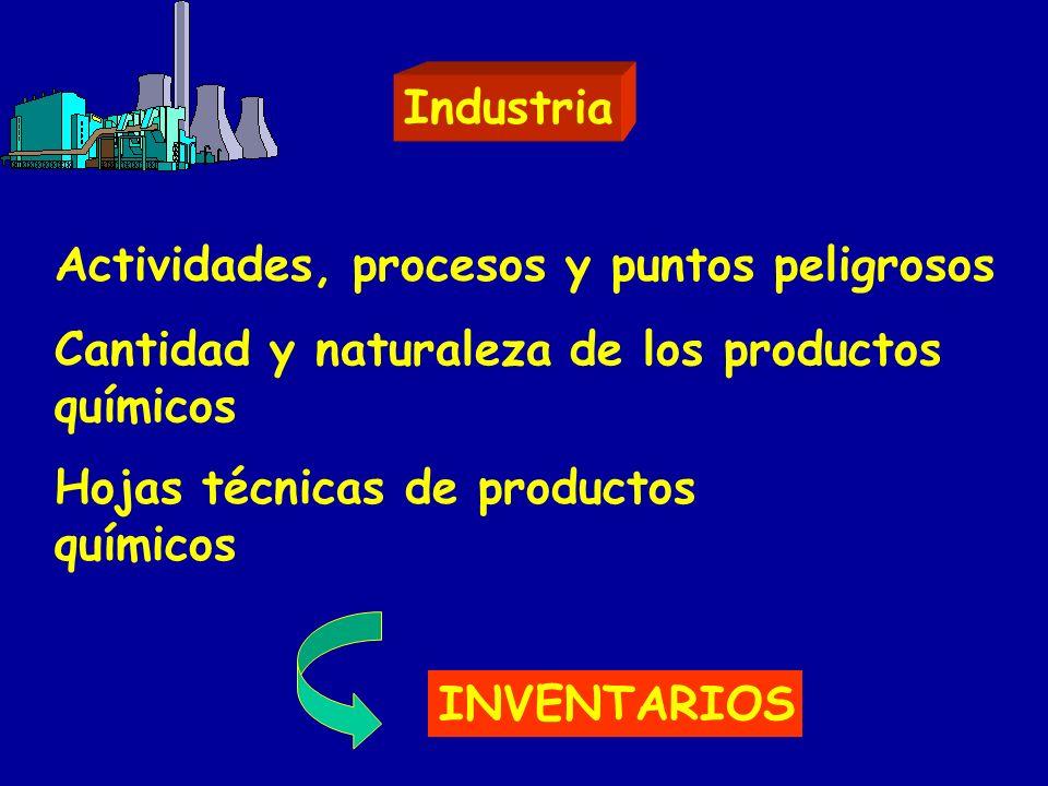 Industria Actividades, procesos y puntos peligrosos Cantidad y naturaleza de los productos químicos Hojas técnicas de productos químicos INVENTARIOS