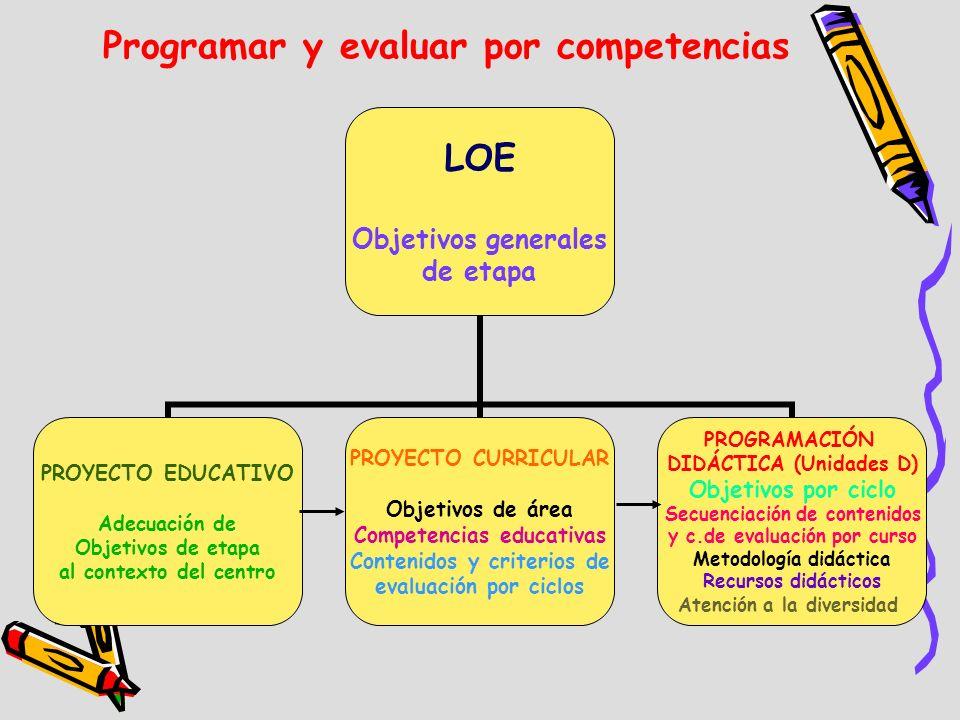 Programar y evaluar por competencias LOE Objetivos generales de etapa PROYECTO EDUCATIVO Adecuación de Objetivos de etapa al contexto del centro PROYE