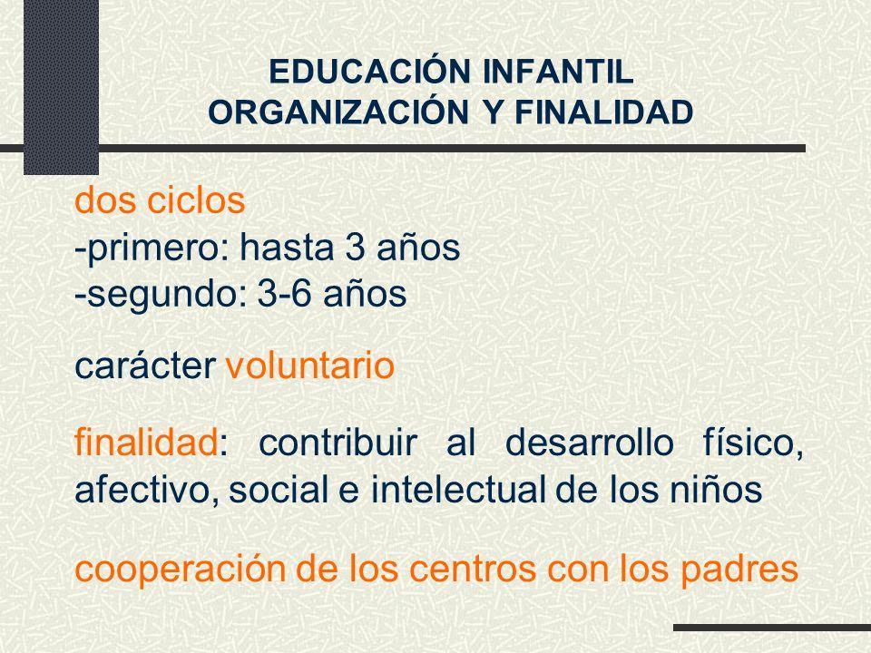 dos ciclos -primero: hasta 3 años -segundo: 3-6 años EDUCACIÓN INFANTIL ORGANIZACIÓN Y FINALIDAD finalidad: contribuir al desarrollo físico, afectivo, social e intelectual de los niños carácter voluntario cooperación de los centros con los padres
