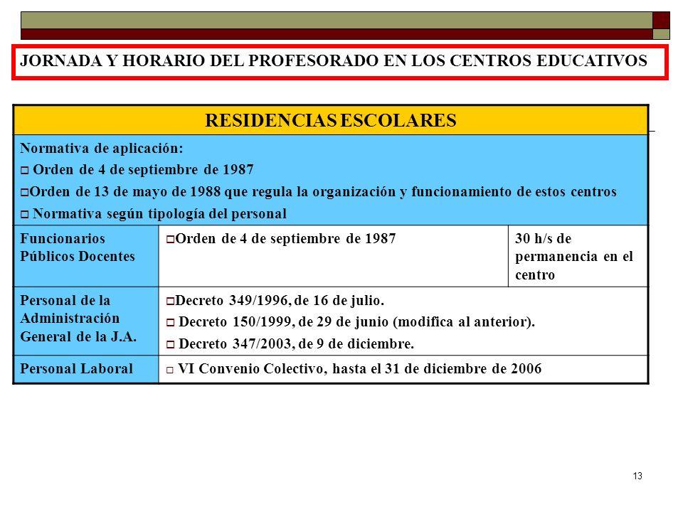 13 JORNADA Y HORARIO DEL PROFESORADO EN LOS CENTROS EDUCATIVOS RESIDENCIAS ESCOLARES Normativa de aplicación: Orden de 4 de septiembre de 1987 Orden d