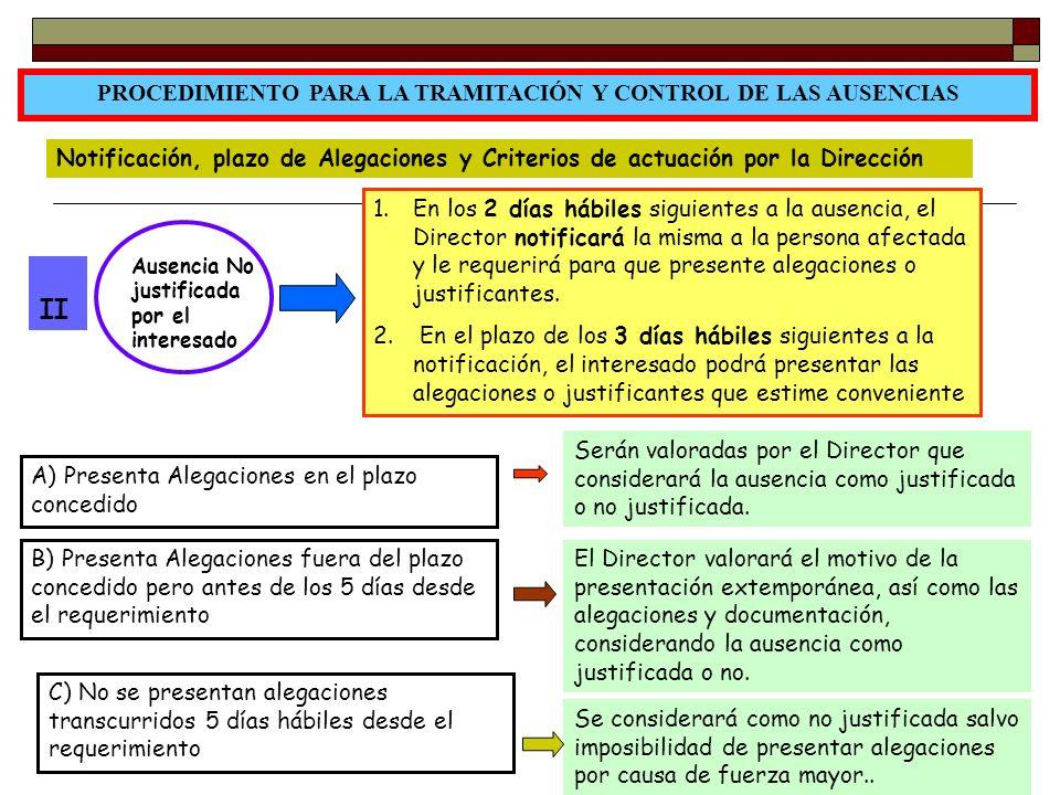 24 PROCEDIMIENTO PARA LA TRAMITACIÓN Y CONTROL DE LAS AUSENCIAS Notificación, plazo de Alegaciones y Criterios de actuación por la Dirección Ausencia