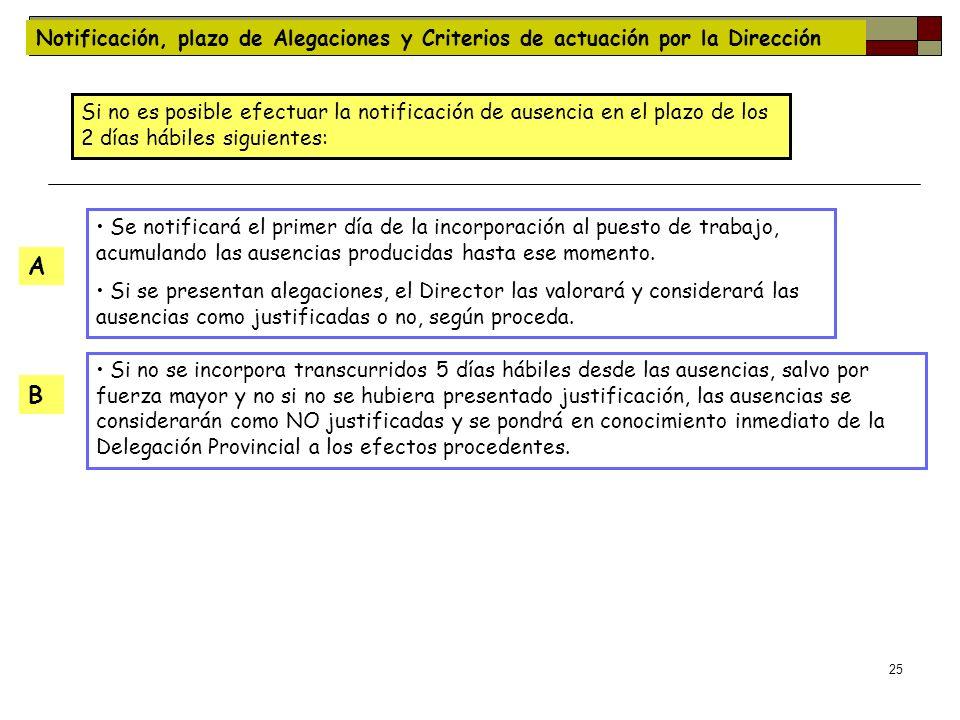 25 Notificación, plazo de Alegaciones y Criterios de actuación por la Dirección Si no es posible efectuar la notificación de ausencia en el plazo de l