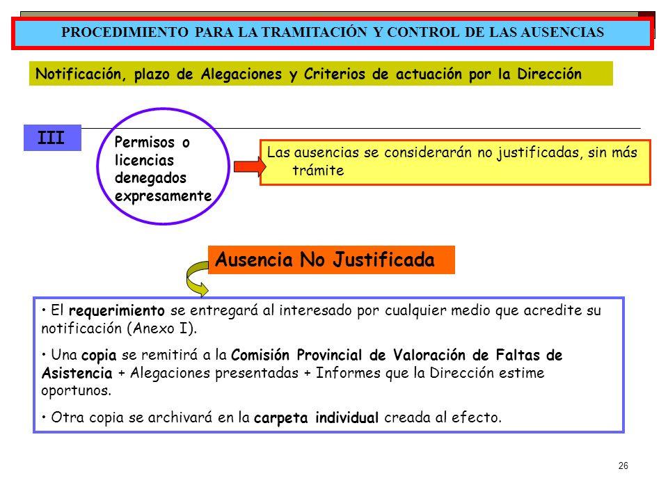 26 PROCEDIMIENTO PARA LA TRAMITACIÓN Y CONTROL DE LAS AUSENCIAS Notificación, plazo de Alegaciones y Criterios de actuación por la Dirección III Permi