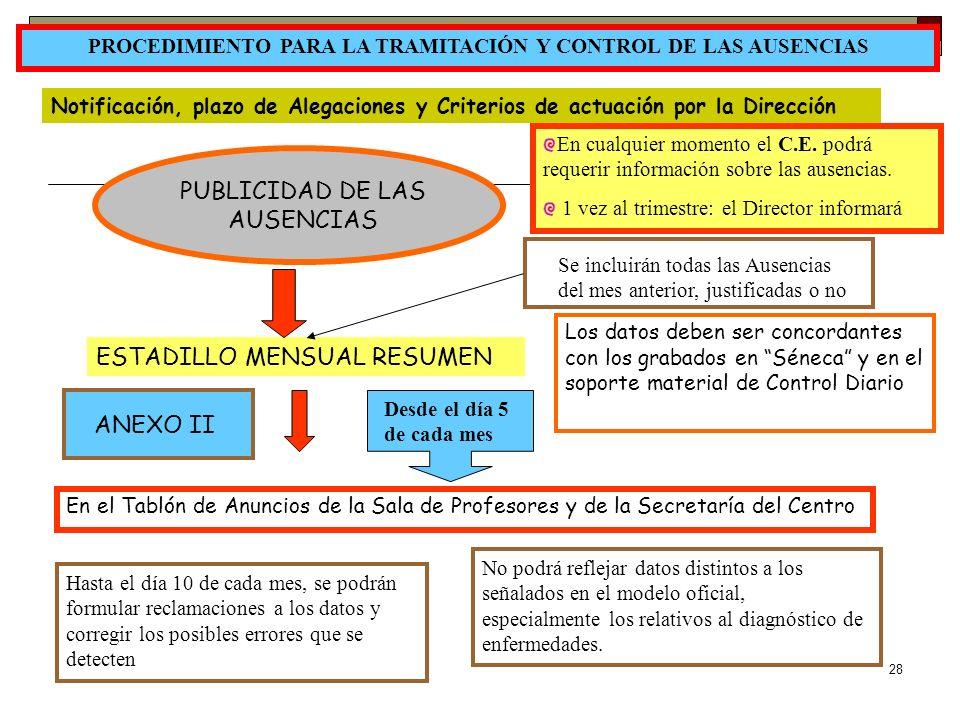 28 PROCEDIMIENTO PARA LA TRAMITACIÓN Y CONTROL DE LAS AUSENCIAS Notificación, plazo de Alegaciones y Criterios de actuación por la Dirección PUBLICIDA