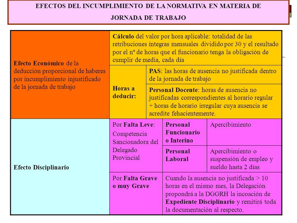 32 EFECTOS DEL INCUMPLIMIENTO DE LA NORMATIVA EN MATERIA DE JORNADA DE TRABAJO Efecto Económico de la deducción proporcional de haberes por incumplimi