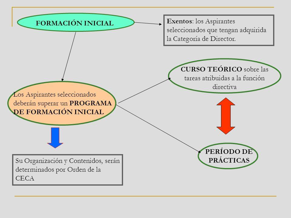 FORMACIÓN INICIAL Los Aspirantes seleccionados deberán superar un PROGRAMA DE FORMACIÓN INICIAL Su Organización y Contenidos, serán determinados por Orden de la CECA CURSO TEÓRICO sobre las tareas atribuidas a la función directiva PERÍODO DE PRÁCTICAS Exentos: los Aspirantes seleccionados que tengan adquirida la Categoría de Director.