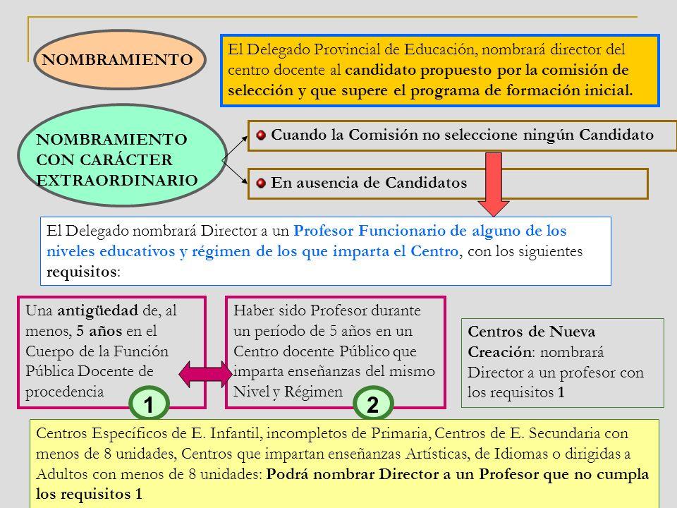 NOMBRAMIENTO El Delegado Provincial de Educación, nombrará director del centro docente al candidato propuesto por la comisión de selección y que supere el programa de formación inicial.