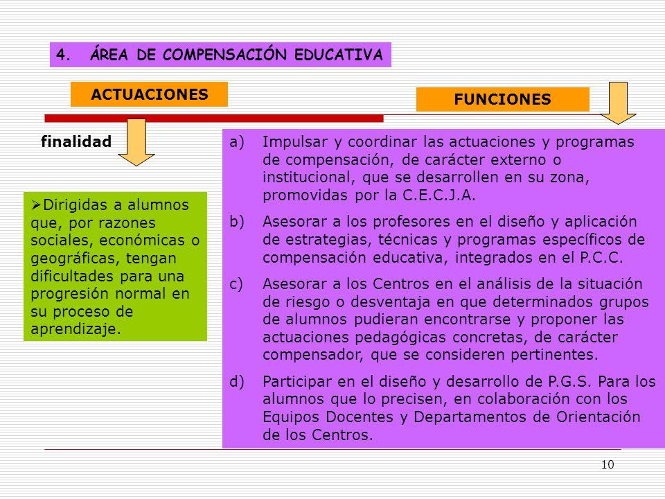 10 4.ÁREA DE COMPENSACIÓN EDUCATIVA ACTUACIONES finalidad Dirigidas a alumnos que, por razones sociales, económicas o geográficas, tengan dificultades
