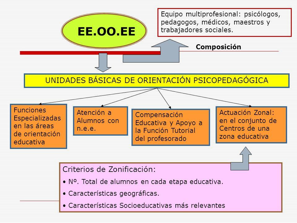 2 EE.OO.EE UNIDADES BÁSICAS DE ORIENTACIÓN PSICOPEDAGÓGICA Funciones Especializadas en las áreas de orientación educativa Atención a Alumnos con n.e.e