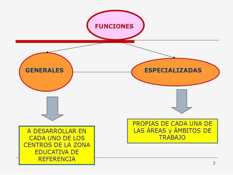 3 FUNCIONES GENERALESESPECIALIZADAS A DESARROLLAR EN CADA UNO DE LOS CENTROS DE LA ZONA EDUCATIVA DE REFERENCIA PROPIAS DE CADA UNA DE LAS ÁREAS y ÁMB