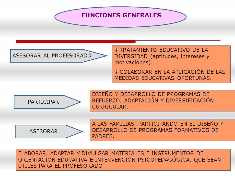 5 FUNCIONES GENERALES ASESORAR AL PROFESORADO TRATAMIENTO EDUCATIVO DE LA DIVERSIDAD (aptitudes, intereses y motivaciones). COLABORAR EN LA APLICACIÓN