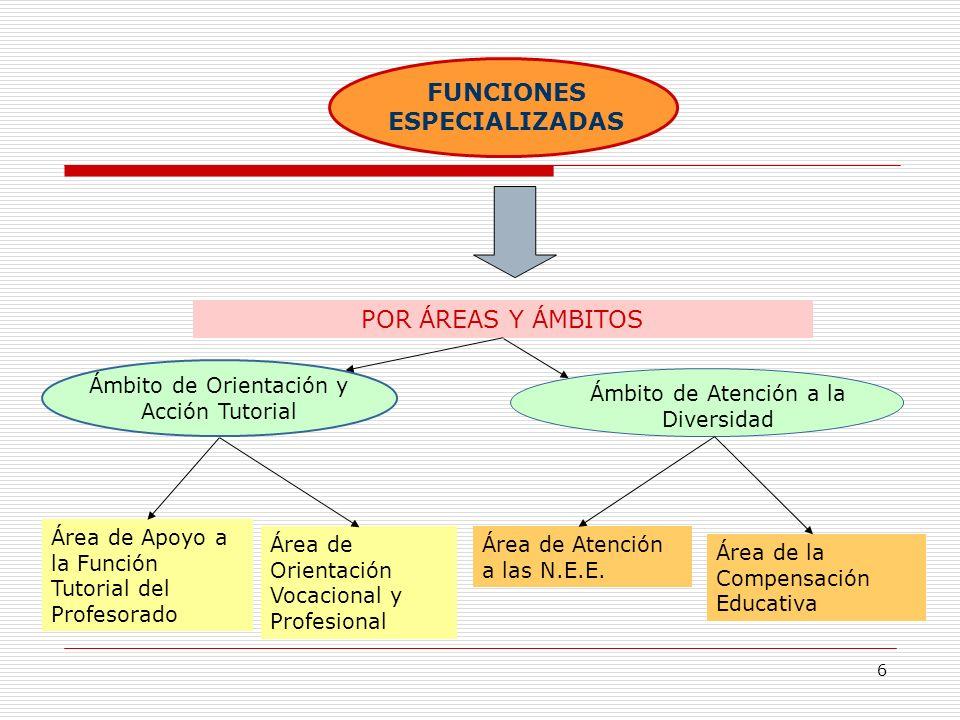 6 FUNCIONES ESPECIALIZADAS POR ÁREAS Y ÁMBITOS Ámbito de Orientación y Acción Tutorial Ámbito de Atención a la Diversidad Área de Apoyo a la Función T