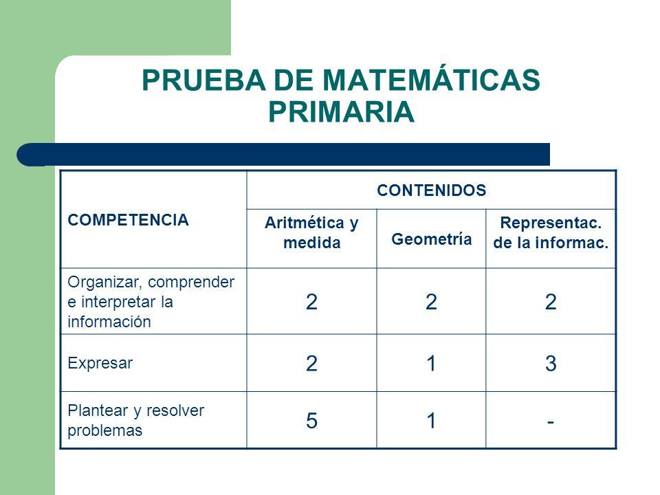 PRUEBA DE MATEMÁTICAS PRIMARIA COMPETENCIA CONTENIDOS Aritmética y medida Geometría Representac. de la informac. Organizar, comprender e interpretar l