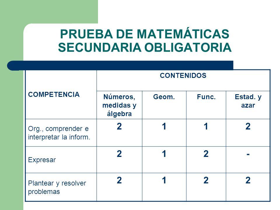 PRUEBA DE MATEMÁTICAS SECUNDARIA OBLIGATORIA COMPETENCIA CONTENIDOS Números, medidas y álgebra Geom.Func.Estad. y azar Org., comprender e interpretar