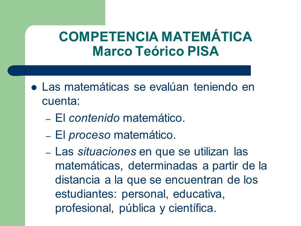 COMPETENCIA MATEMÁTICA Marco Teórico PISA Las matemáticas se evalúan teniendo en cuenta: – El contenido matemático. – El proceso matemático. – Las sit
