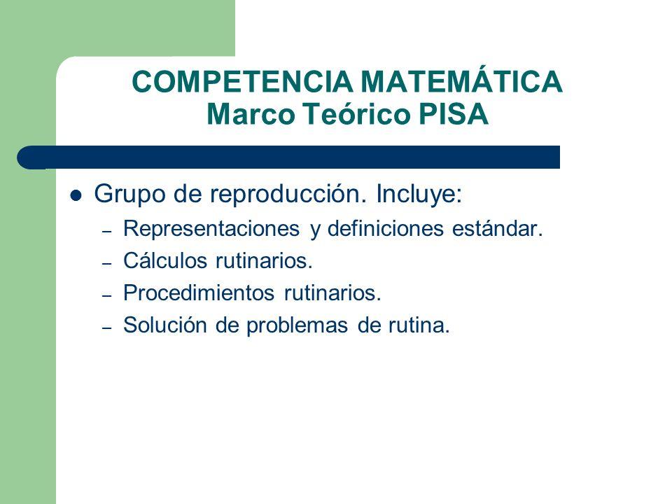COMPETENCIA MATEMÁTICA Marco Teórico PISA Grupo de reproducción. Incluye: – Representaciones y definiciones estándar. – Cálculos rutinarios. – Procedi