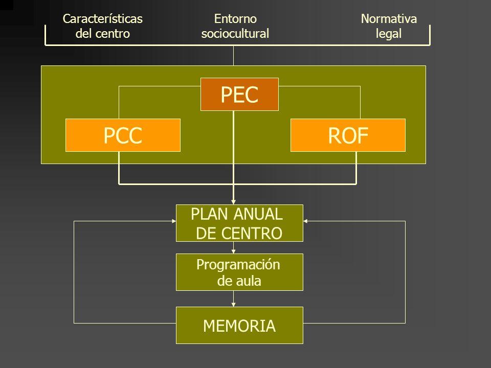 1.2. CARACTERÍSTICAS Y COMPONENTES 1.2.1. LEPV,1993 PROYECTO EDUCATIVO EN UN CENTRO ESCOLAR