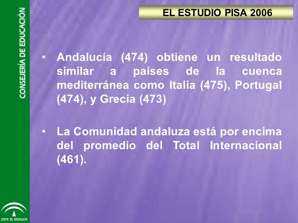 Andalucía (474) obtiene un resultado similar a países de la cuenca mediterránea como Italia (475), Portugal (474), y Grecia (473) La Comunidad andaluza está por encima del promedio del Total Internacional (461).