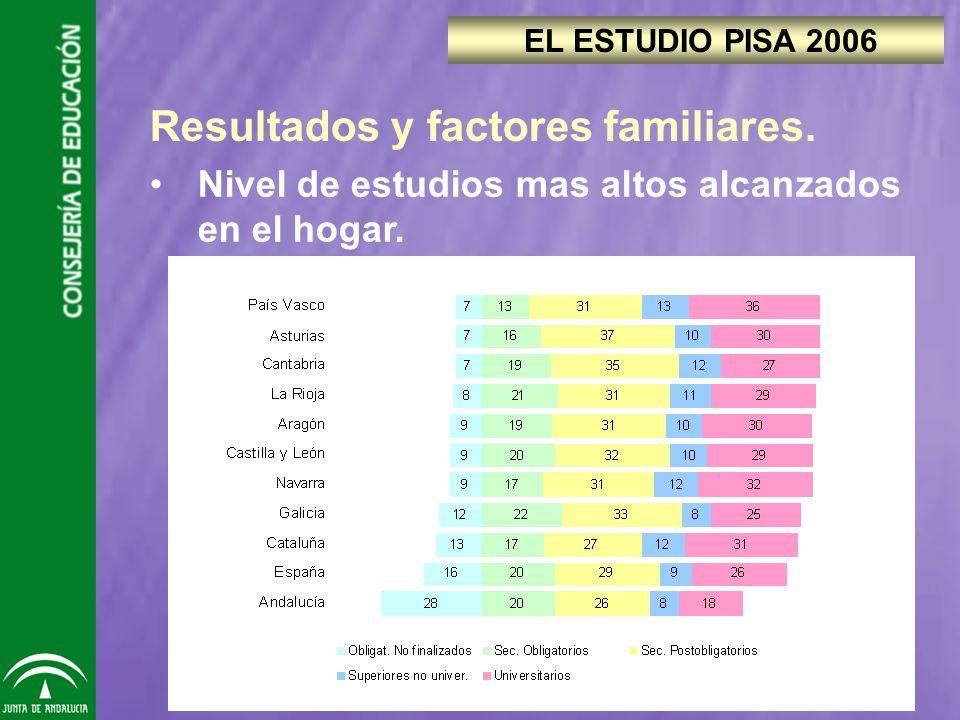 Resultados y factores familiares. Nivel de estudios mas altos alcanzados en el hogar.