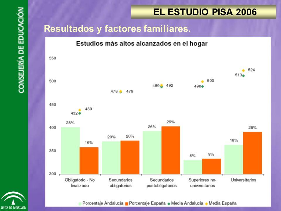 Resultados y factores familiares. EL ESTUDIO PISA 2006