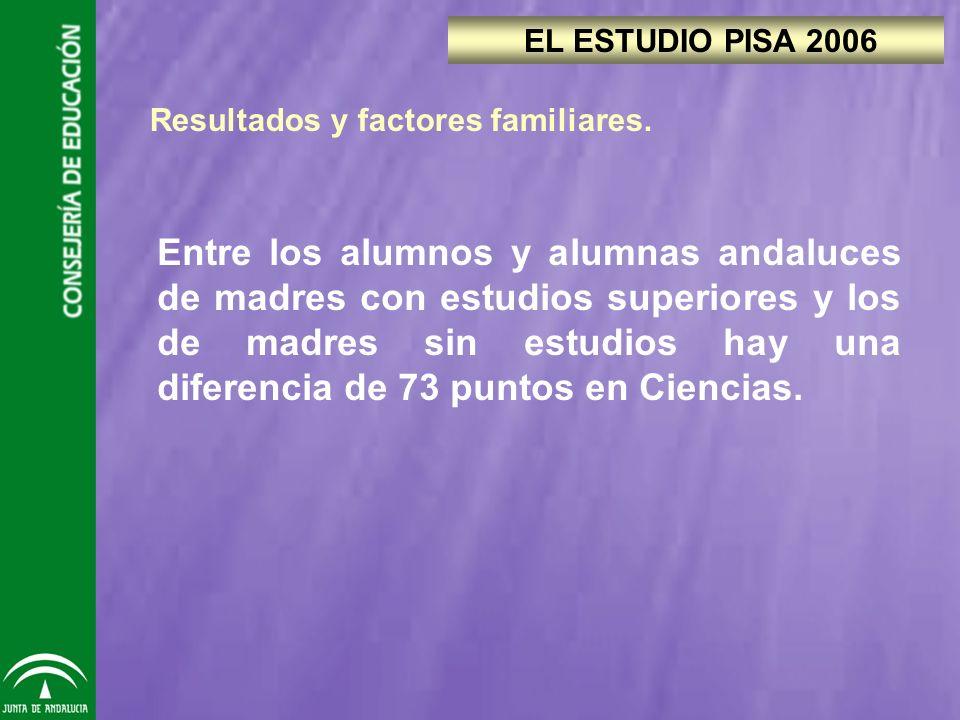 Entre los alumnos y alumnas andaluces de madres con estudios superiores y los de madres sin estudios hay una diferencia de 73 puntos en Ciencias.