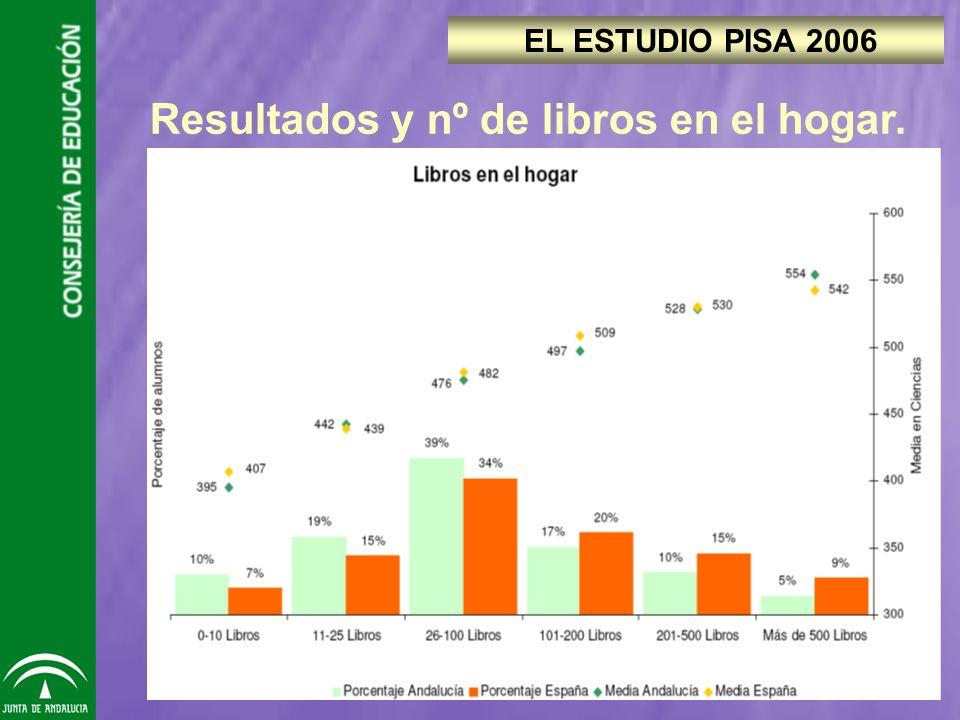 Resultados y nº de libros en el hogar. EL ESTUDIO PISA 2006