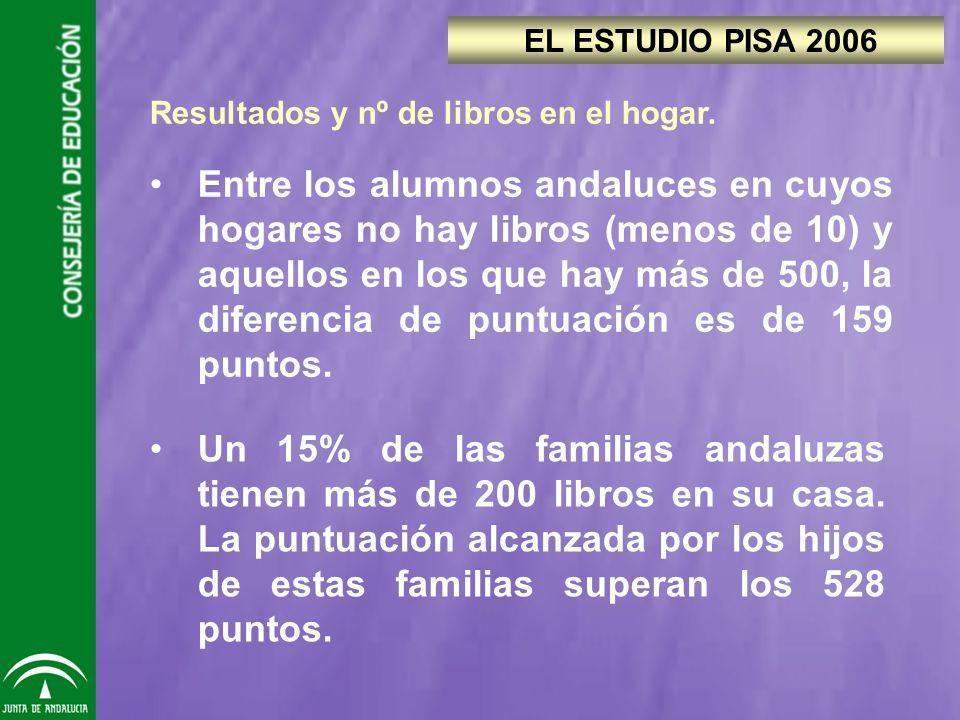 Resultados y nº de libros en el hogar.
