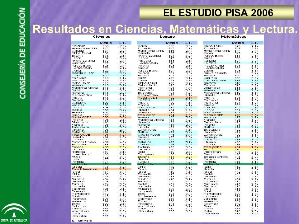 Resultados en Ciencias, Matemáticas y Lectura. EL ESTUDIO PISA 2006