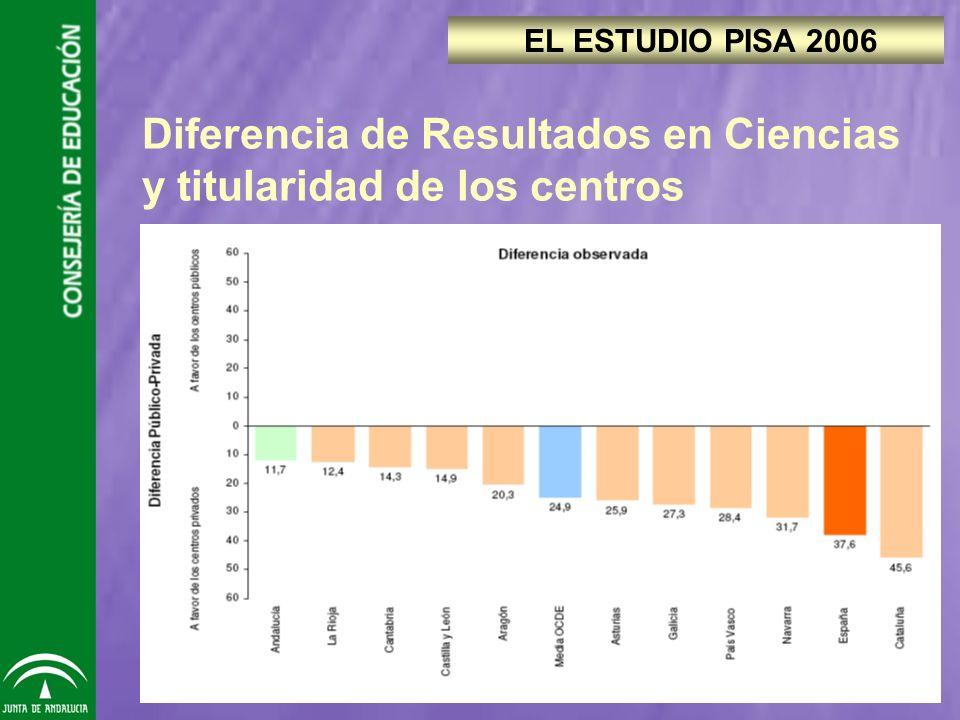 Diferencia de Resultados en Ciencias y titularidad de los centros EL ESTUDIO PISA 2006