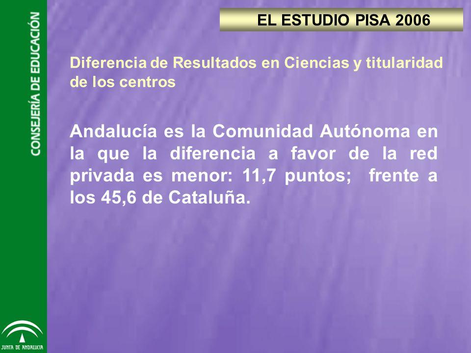 Andalucía es la Comunidad Autónoma en la que la diferencia a favor de la red privada es menor: 11,7 puntos; frente a los 45,6 de Cataluña.
