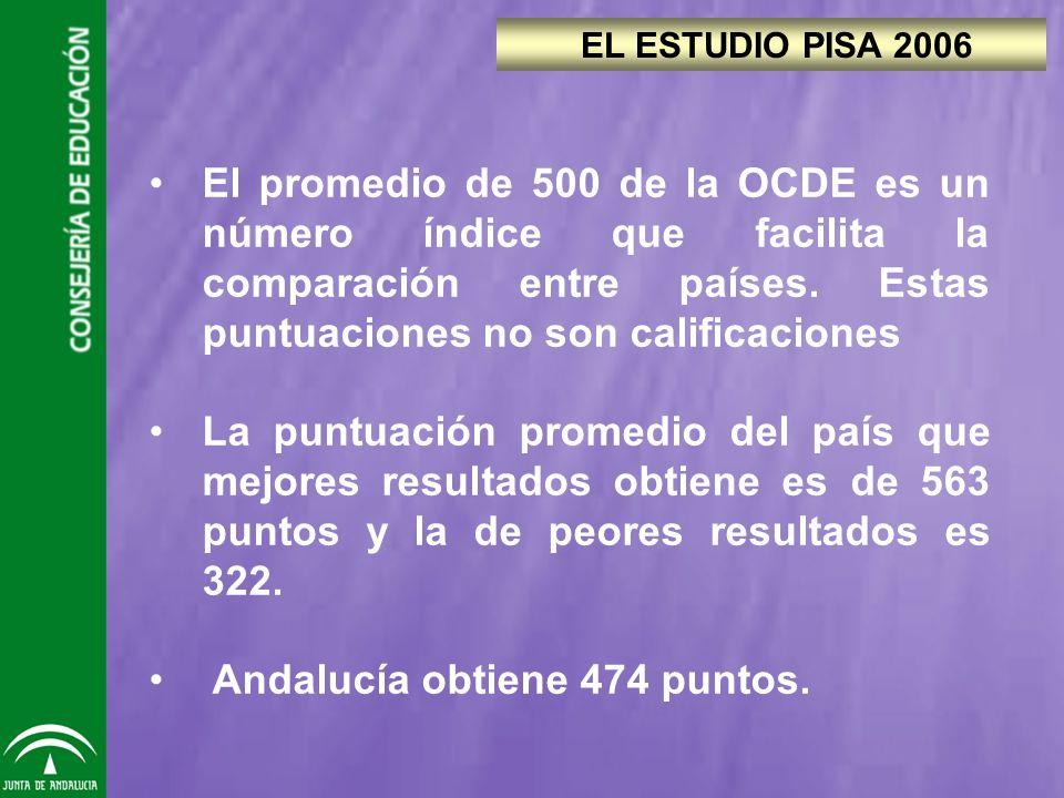 El promedio de 500 de la OCDE es un número índice que facilita la comparación entre países.