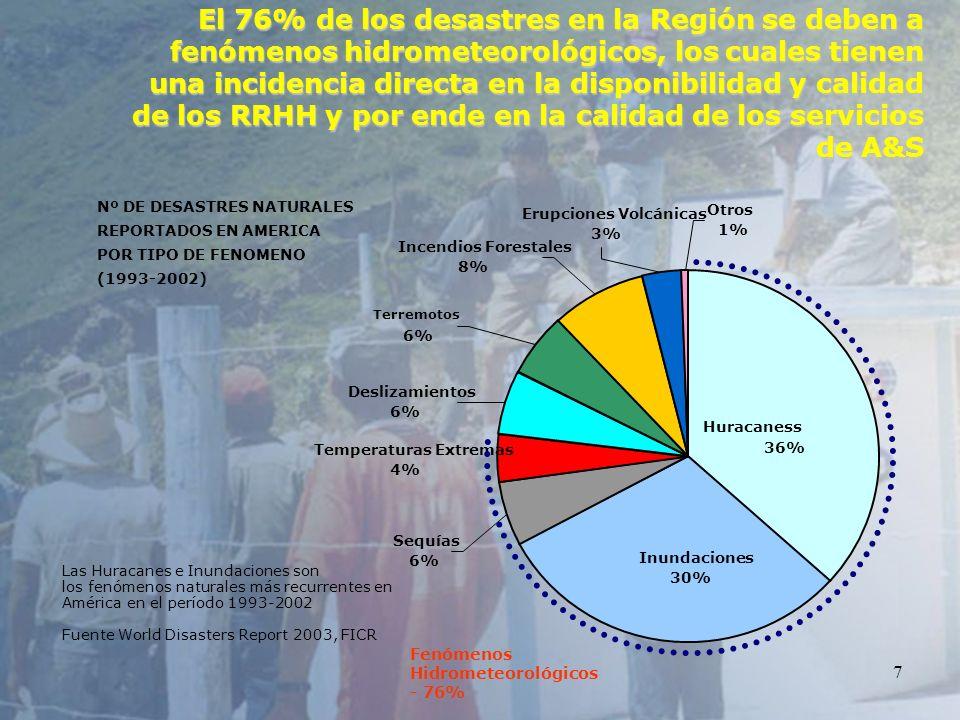 7 El 76% de los desastres en la Región se deben a fenómenos hidrometeorológicos, los cuales tienen una incidencia directa en la disponibilidad y calid