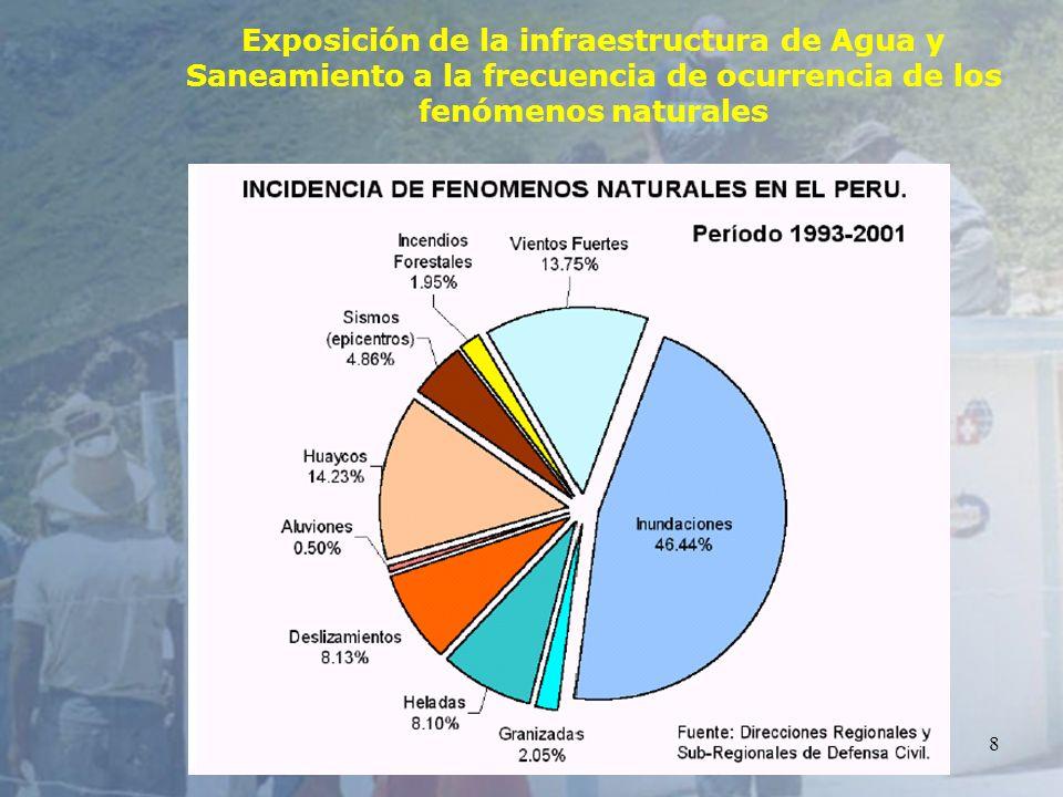 8 Exposición de la infraestructura de Agua y Saneamiento a la frecuencia de ocurrencia de los fenómenos naturales