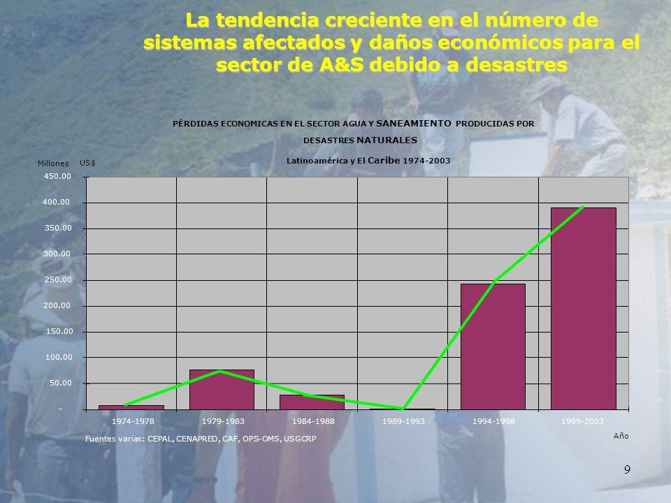9 La tendencia creciente en el número de sistemas afectados y daños económicos para el sector de A&S debido a desastres PÉRDIDAS ECONOMICAS EN EL SECT