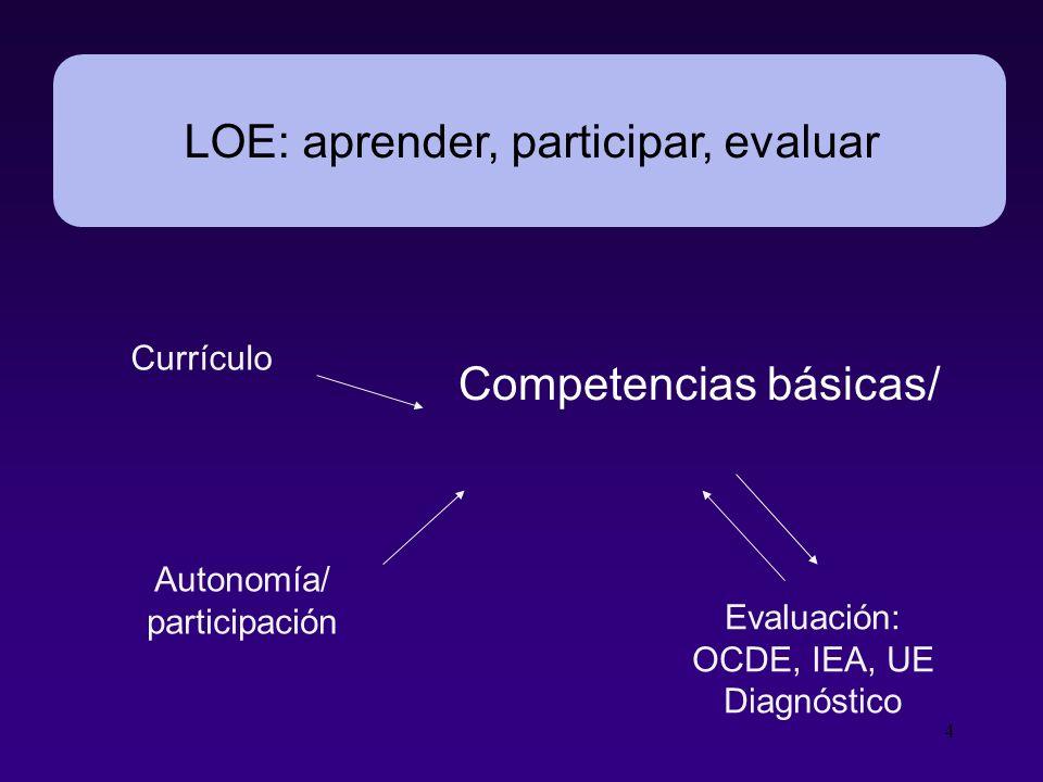 5 Evaluaciones ¿para qué? RENDIR CUENTAS CONOCER MEJORAR COMPARAR