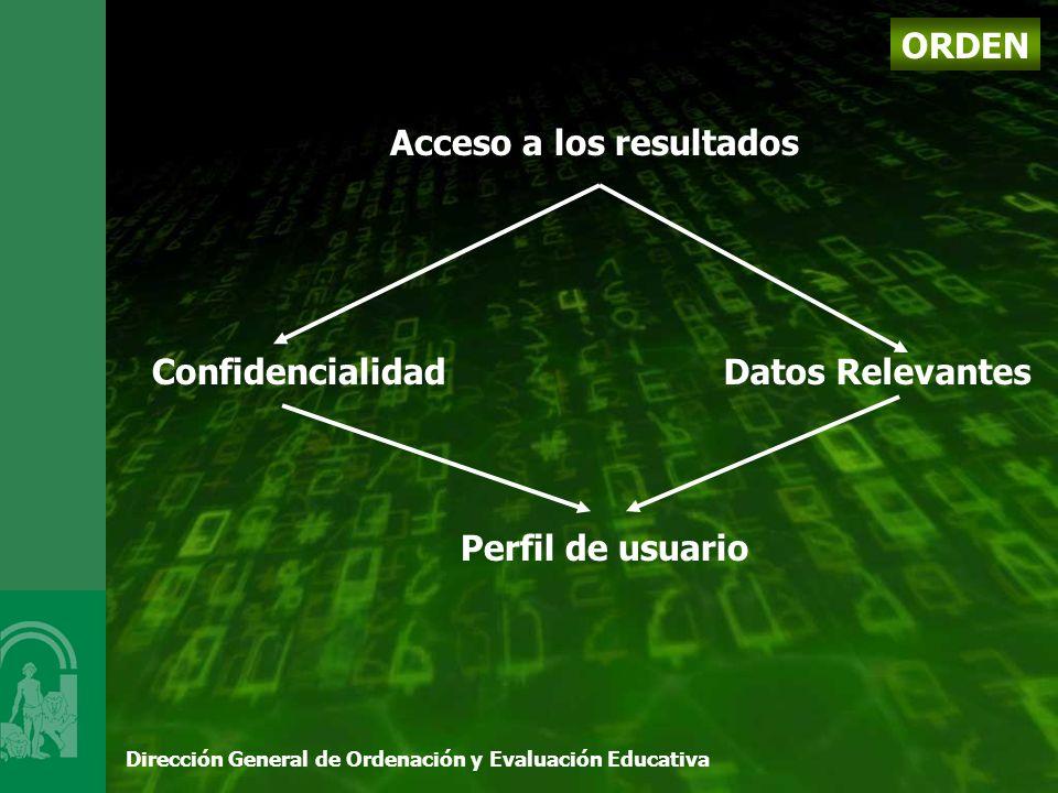 Dirección General de Ordenación y Evaluación Educativa Acceso a los resultados ORDEN Confidencialidad Perfil de usuario Datos Relevantes
