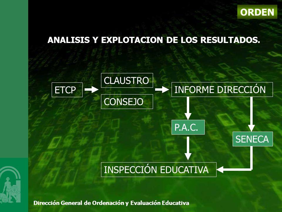 Dirección General de Ordenación y Evaluación Educativa ORDEN ANALISIS Y EXPLOTACION DE LOS RESULTADOS.