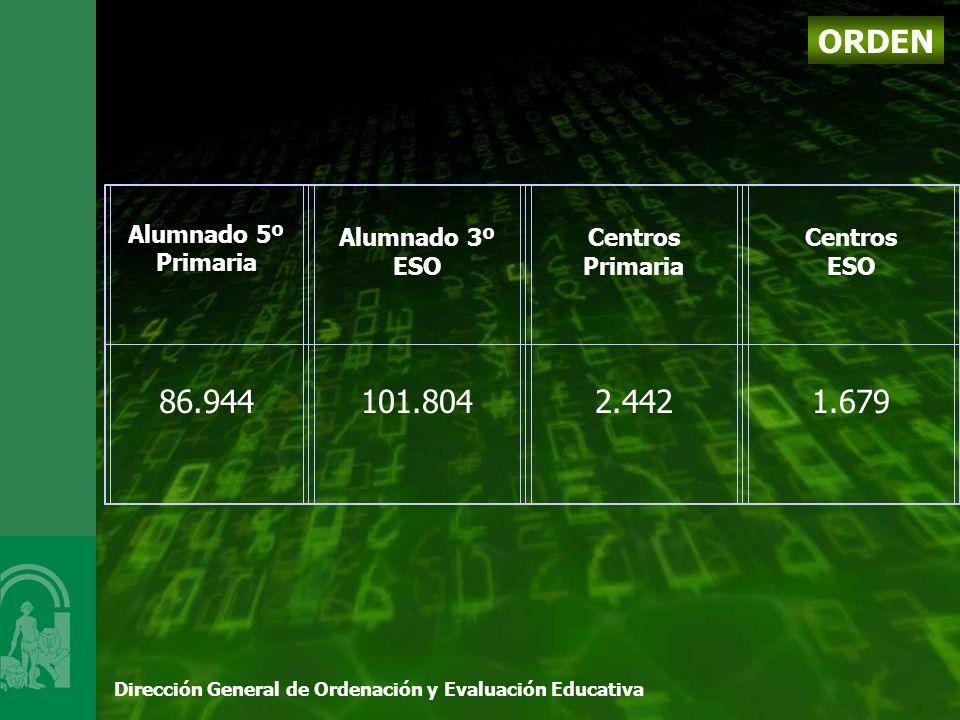 Dirección General de Ordenación y Evaluación Educativa ORDEN Alumnado 5º Primaria Alumnado 3º ESO Centros Primaria Centros ESO 86.944 101.804 2.442 1.679