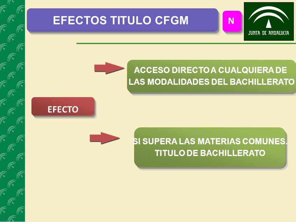 EFECTO ACCESO DIRECTO A CUALQUIERA DE LAS MODALIDADES DEL BACHILLERATO N EFECTOS TITULO CFGM SI SUPERA LAS MATERIAS COMUNES.