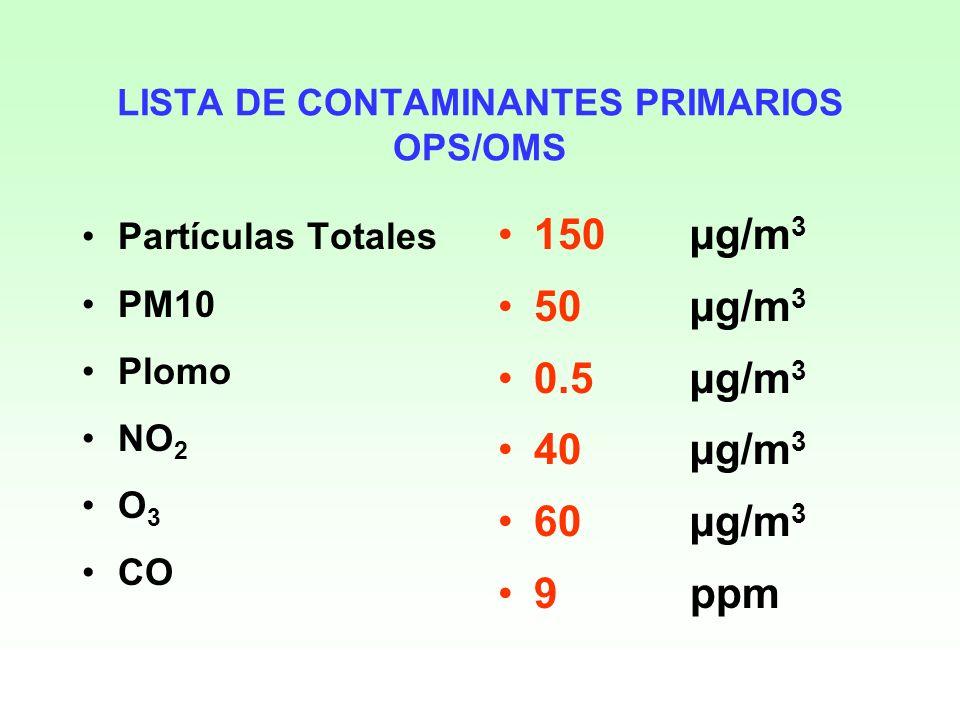 LISTA DE CONTAMINANTES PRIMARIOS OPS/OMS Partículas Totales PM10 Plomo NO 2 O 3 CO 150µg/m 3 50 µg/m 3 0.5 µg/m 3 40 µg/m 3 60 µg/m 3 9 ppm