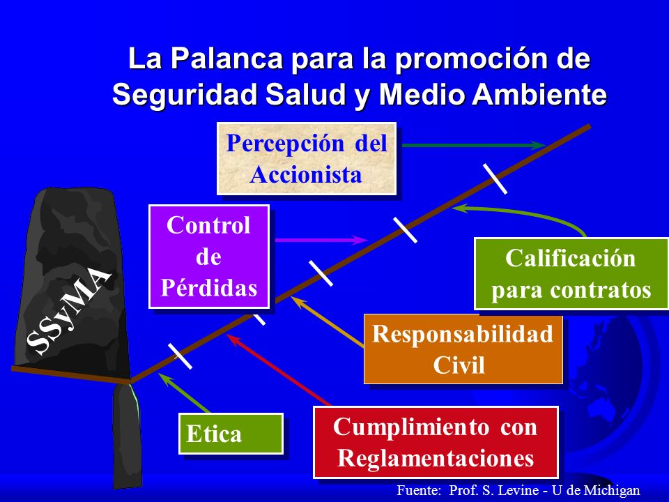 La Palanca para la promoción de Seguridad Salud y Medio Ambiente SSyMA Etica Cumplimiento con Reglamentaciones Responsabilidad Civil Responsabilidad C