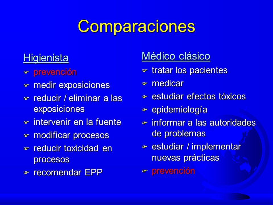 Comparaciones Higienista F prevención F medir exposiciones F reducir / eliminar a las exposiciones F intervenir en la fuente F modificar procesos F re