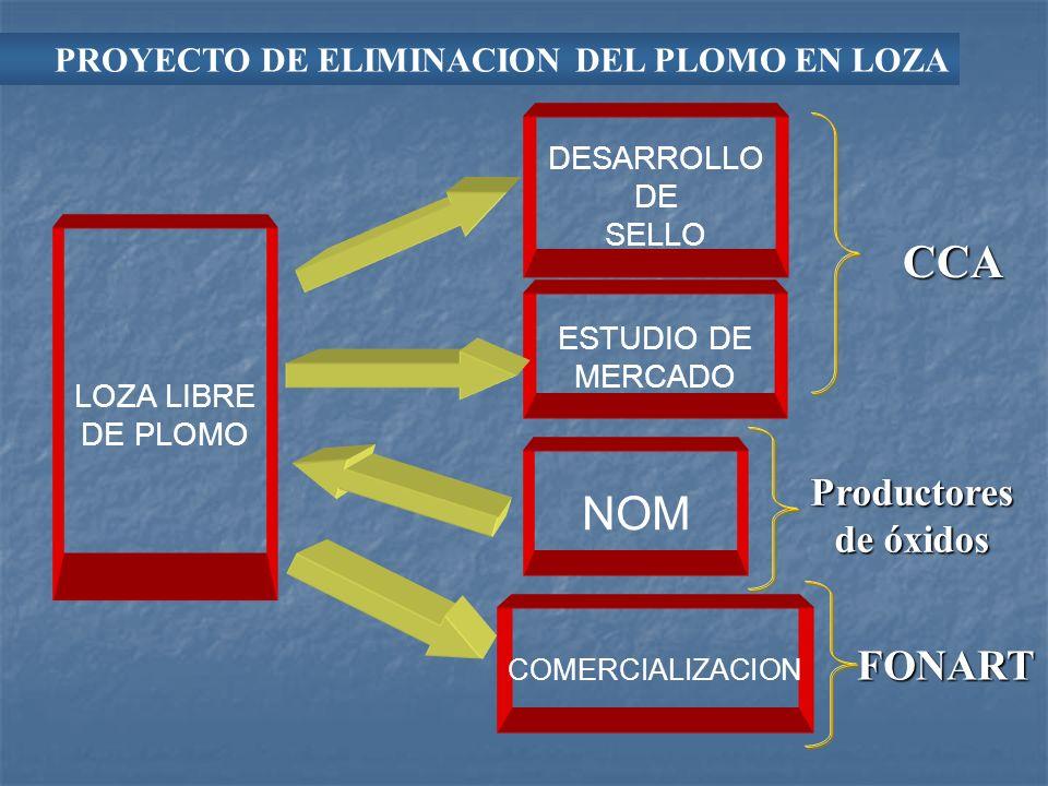 PROYECTO DE ELIMINACION DEL PLOMO EN LOZA LOZA LIBRE DE PLOMO DESARROLLO DE SELLO ESTUDIO DE MERCADO NOM COMERCIALIZACION CCA Productores de óxidos FO