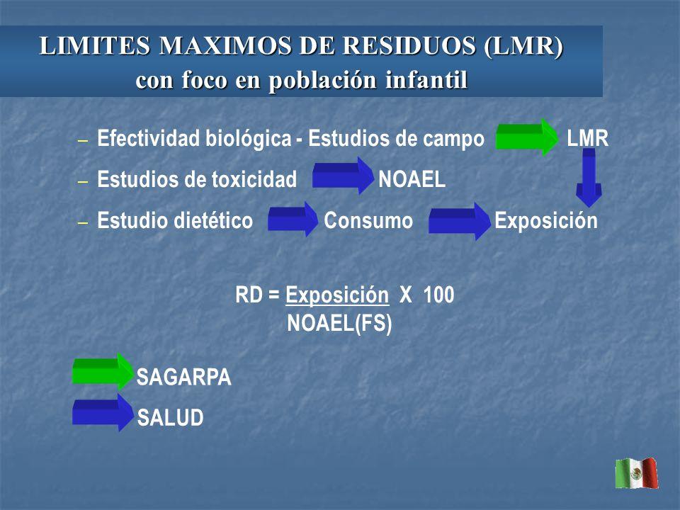 – Efectividad biológica - Estudios de campo LMR – Estudios de toxicidad NOAEL – Estudio dietético Consumo Exposición RD = Exposición X 100 NOAEL(FS) S