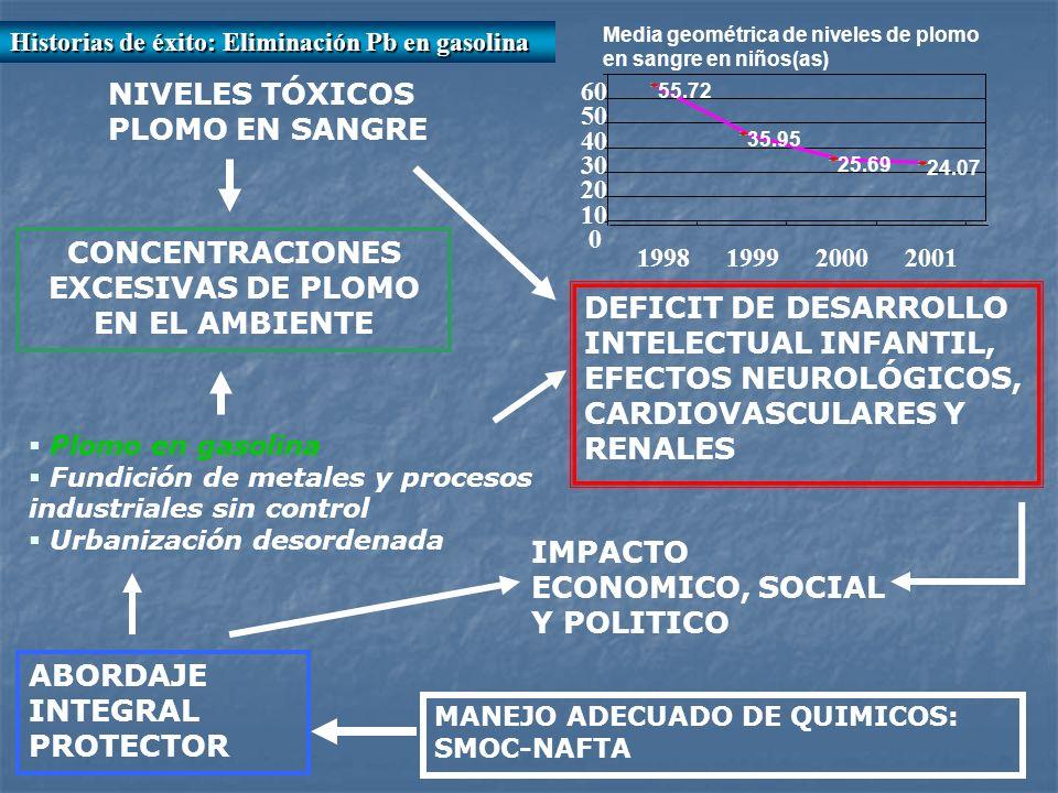 Plomo en gasolina Fundición de metales y procesos industriales sin control Urbanización desordenada NIVELES TÓXICOS PLOMO EN SANGRE DEFICIT DE DESARROLLO INTELECTUAL INFANTIL, EFECTOS NEUROLÓGICOS, CARDIOVASCULARES Y RENALES IMPACTO ECONOMICO, SOCIAL Y POLITICO ABORDAJE INTEGRAL PROTECTOR Media geométrica de niveles de plomo en sangre en niños(as) 55.72 35.95 25.69 24.07 0 10 20 30 40 50 60 199819992000 2001 MANEJO ADECUADO DE QUIMICOS: SMOC-NAFTA CONCENTRACIONES EXCESIVAS DE PLOMO EN EL AMBIENTE Historias de éxito: Eliminación Pb en gasolina