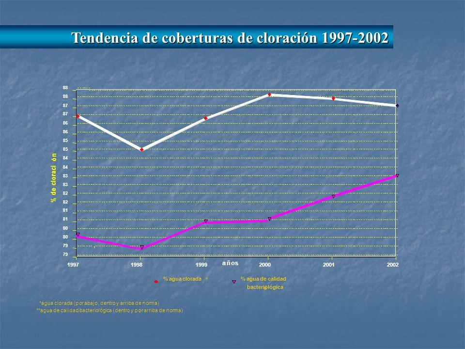 199719981999200020012002 79 80 81 82 83 84 85 86 87 88 % agua clorada * % agua de calidad bacteriológica ó años % de cloraci ó n *agua clorada (por abajo, dentro y arriba de norma) **agua de calidad bacteriológica (dentro y por arriba de norma) Tendencia de coberturas de cloración 1997-2002