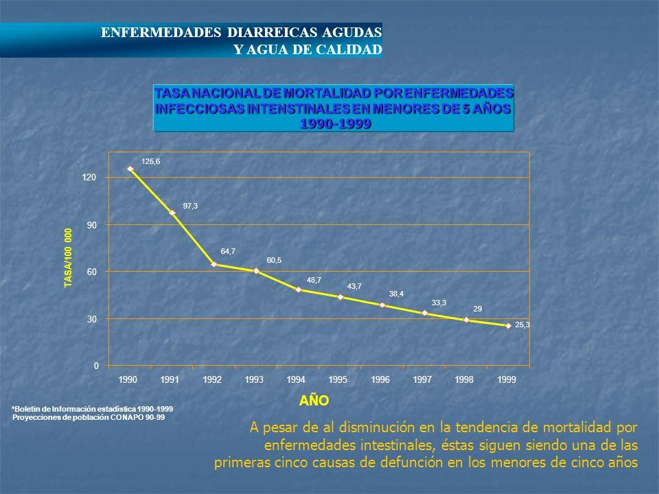 ENFERMEDADES DIARREICAS AGUDAS Y AGUA DE CALIDAD TASA NACIONAL DE MORTALIDAD POR ENFERMEDADES INFECCIOSAS INTENSTINALES EN MENORES DE 5 AÑOS 1990-1999