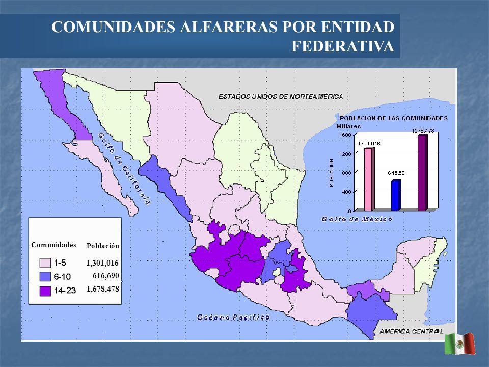 COMUNIDADES ALFARERAS POR ENTIDAD FEDERATIVA 1,301,016 616,690 1,678,478 Población Comunidades